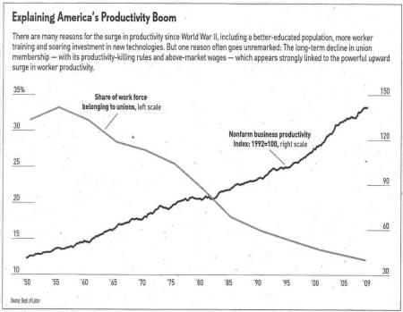 Productivity-Chart